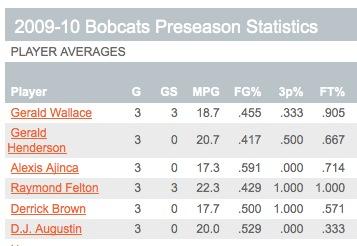 Cats Preseason Stats: Bobcats.com