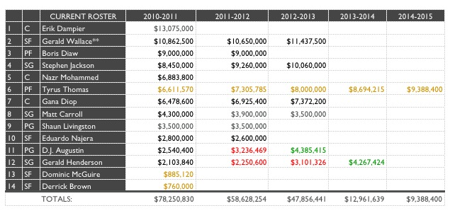Bobcats Salaries August_3_10