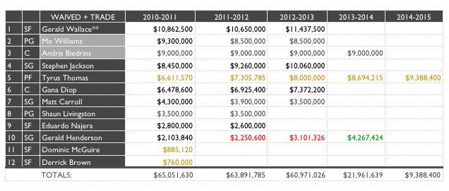 Bobcats Baseline - Salaries, Dampier Decision Part 1