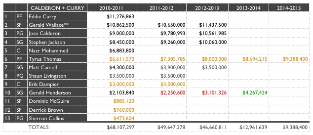 Bobcats Baseline - Salaries (Post Curry/Calderon Moves)